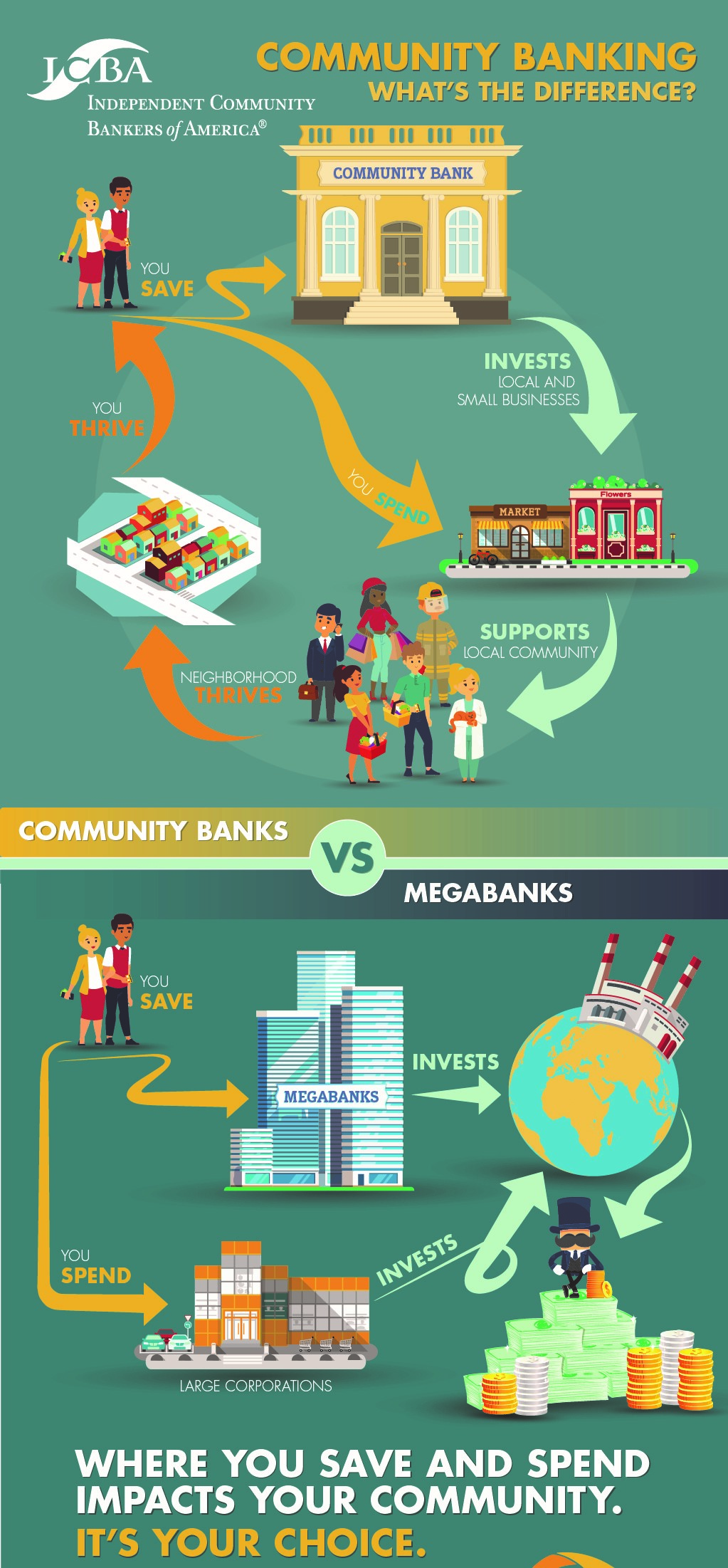 Community Banking Difference Infographic