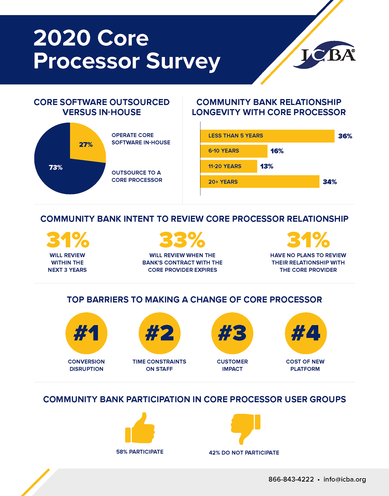 Core Processor Survey Infographic