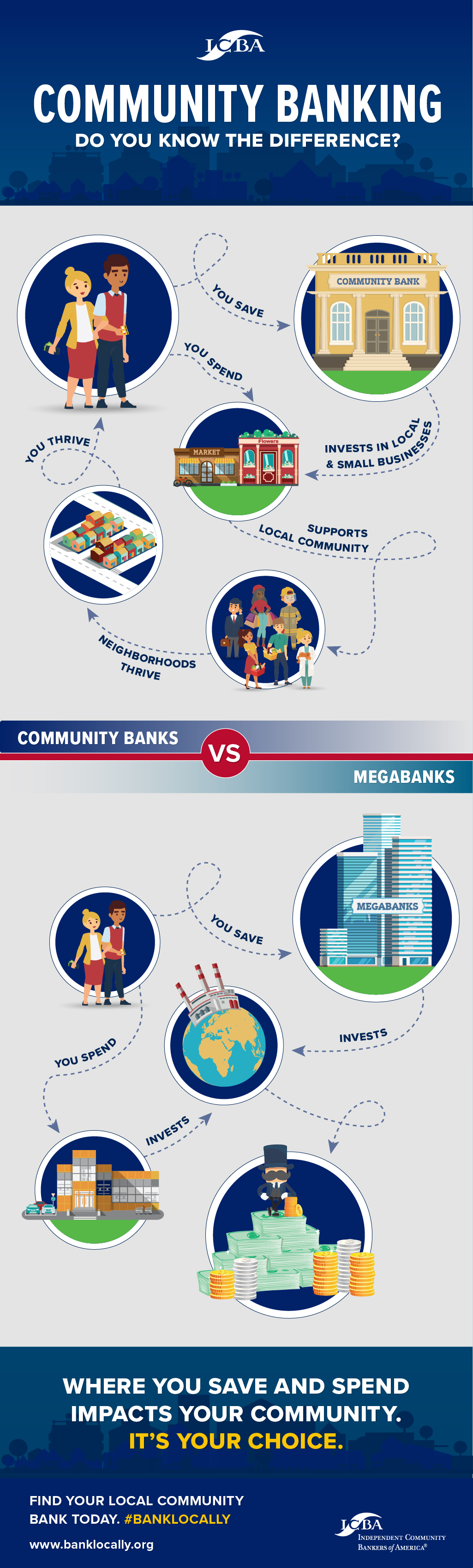 Community banks vs megabanks