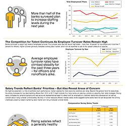 Infographic-Three-Trends-in-Bank-Staffing-and-Compensation_PERF-18107-LG